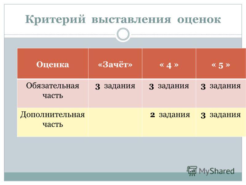 Критерий выставления оценок Оценка«Зачёт»« 4 »« 5 » Обязательная часть 3 задания Дополнительная часть 2 задания3 задания