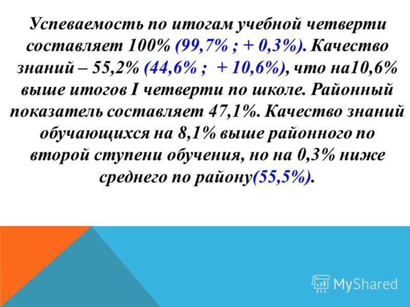Успеваемость по итогам учебной четверти составляет 100% (99,7% ; + 0,3%). Качество знаний – 55,2% (44,6% ; + 10,6%), что на10,6% выше итогов I четверти по школе. Районный показатель составляет 47,1%. Качество знаний обучающихся на 8,1% выше районного