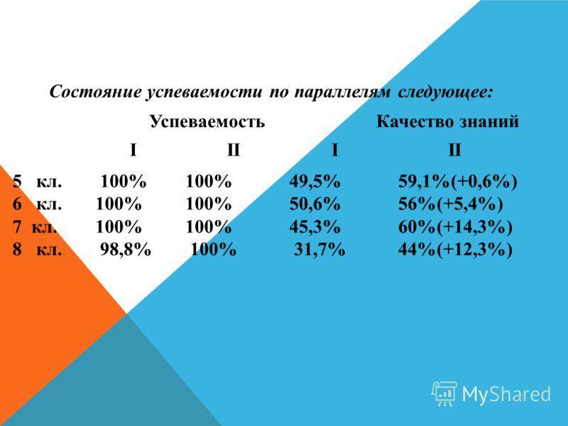 Состояние успеваемости по параллелям следующее: УспеваемостьКачество знаний I II I II 5 кл. 100% 100% 49,5% 59,1%(+0,6%) 6 кл. 100% 100% 50,6% 56%(+5,4%) 7 кл. 100% 100% 45,3% 60%(+14,3%) 8 кл. 98,8% 100% 31,7% 44%(+12,3%)