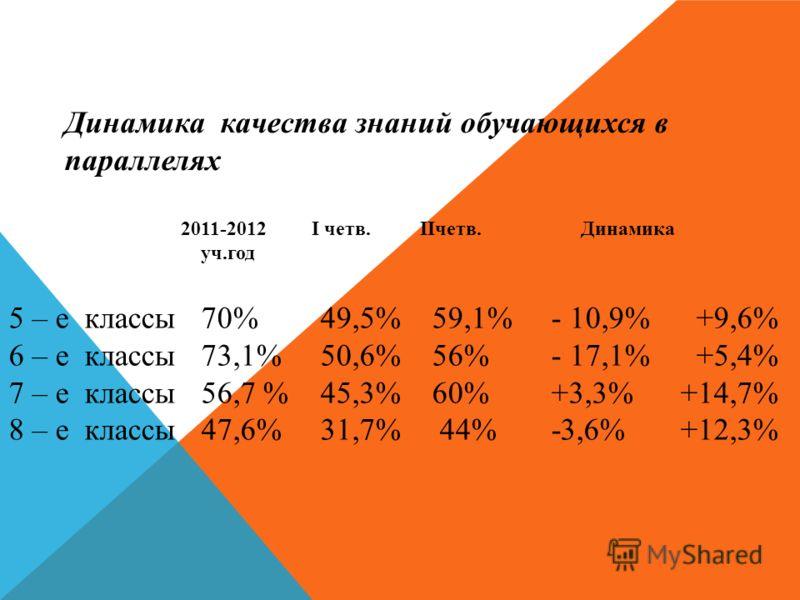 Динамика качества знаний обучающихся в параллелях 2011-2012 I четв. IIчетв.Динамика уч.год 5 – е классы 70% 49,5% 59,1% - 10,9% +9,6% 6 – е классы 73,1% 50,6% 56% - 17,1% +5,4% 7 – е классы 56,7 % 45,3% 60% +3,3% +14,7% 8 – е классы 47,6% 31,7% 44% -