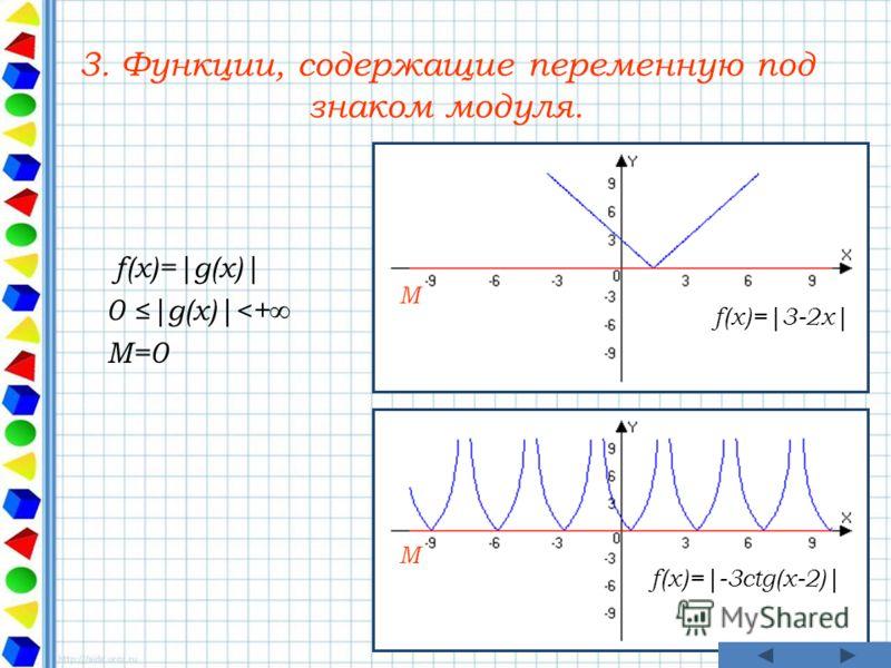 3. Функции, содержащие переменную под знаком модуля. f(x)=|g(x)| 0 |g(x)|