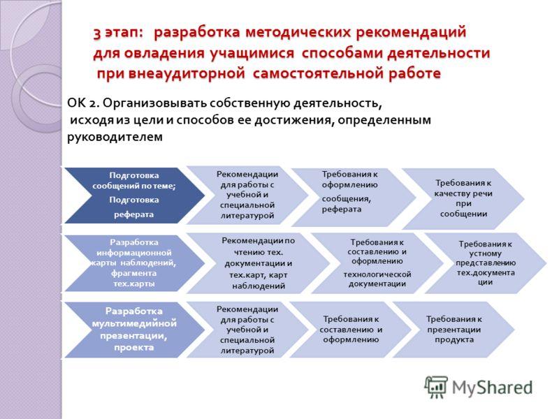 3 этап : разработка методических рекомендаций для овладения учащимися способами деятельности при внеаудиторной самостоятельной работе Подготовка сообщений по теме ; Подготовка реферата Рекомендации для работы с учебной и специальной литературой Требо