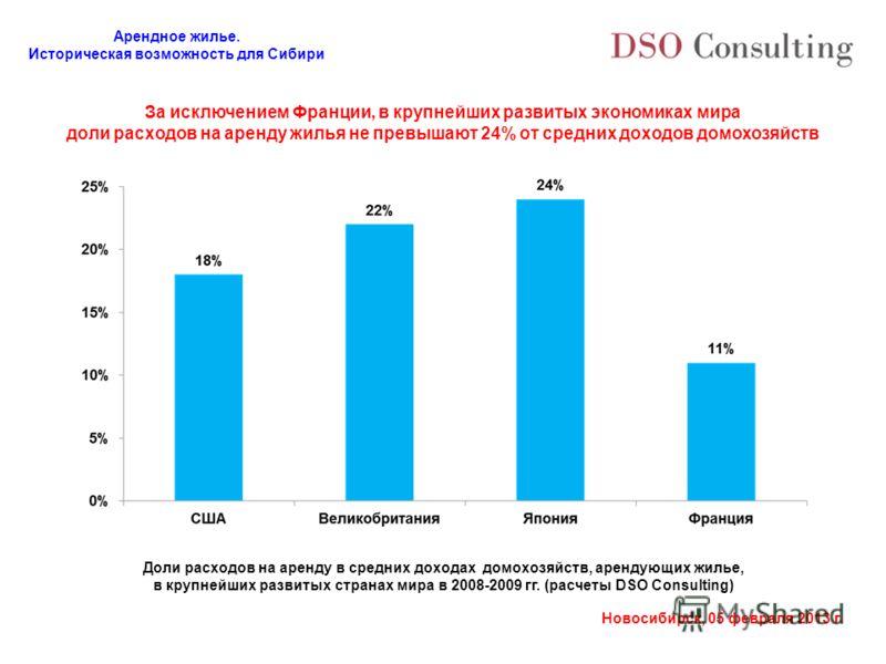 Арендное жилье. Историческая возможность для Сибири Новосибирск, 05 февраля 2013 г. За исключением Франции, в крупнейших развитых экономиках мира доли расходов на аренду жилья не превышают 24% от средних доходов домохозяйств Доли расходов на аренду в