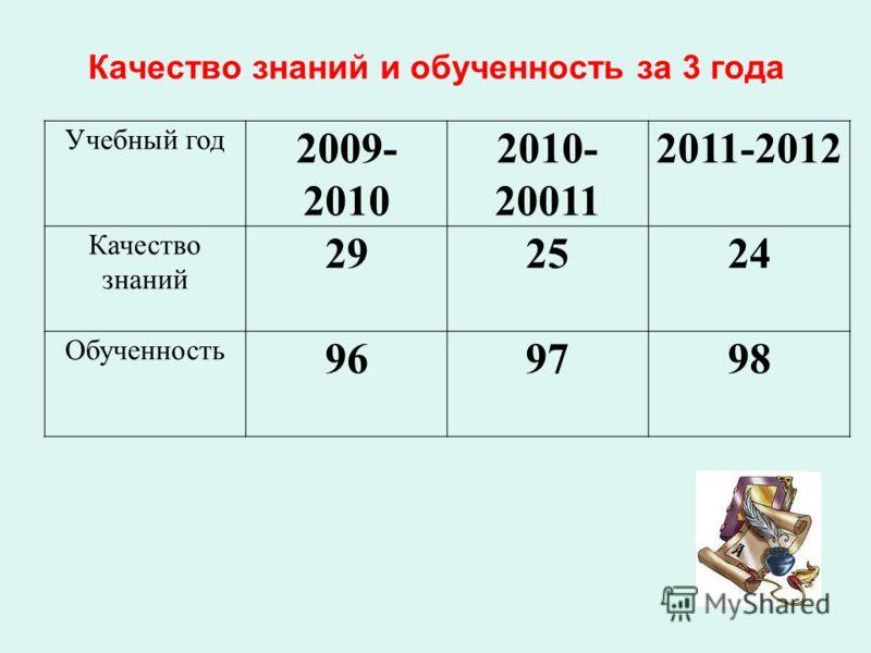Качество знаний и обученность за 3 года Учебный год 2009- 2010 2010- 20011 2011-2012 Качество знаний 292524 Обученность 969798