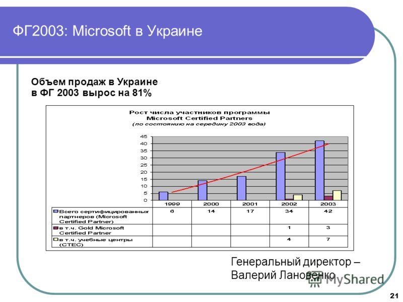 21 ФГ2003: Microsoft в Украине Объем продаж в Украине в ФГ 2003 вырос на 81% Генеральный директор – Валерий Лановенко