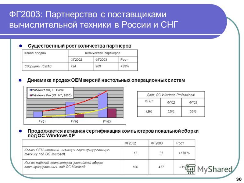 30 Существенный рост количества партнеров Канал продажКоличество партнеров ФГ2002ФГ2003Рост Сборщики (OEM) 724963 +33% Продолжается активная сертификация компьютеров локальной сборки под ОС Windows XP ФГ2002ФГ2003Рост Кол-во ОЕМ компаний имеющих серт