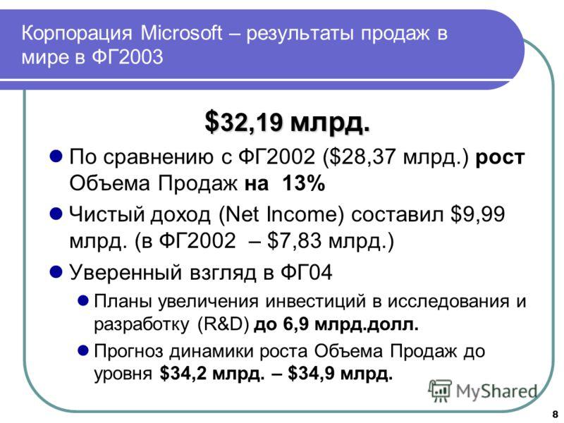 8 Корпорация Microsoft – результаты продаж в мире в ФГ2003 $ 32,19 млрд. По сравнению с ФГ2002 ($28,37 млрд.) рост Объема Продаж на 13% Чистый доход (Net Income) составил $9,99 млрд. (в ФГ2002 – $7,83 млрд.) Уверенный взгляд в ФГ04 Планы увеличения и