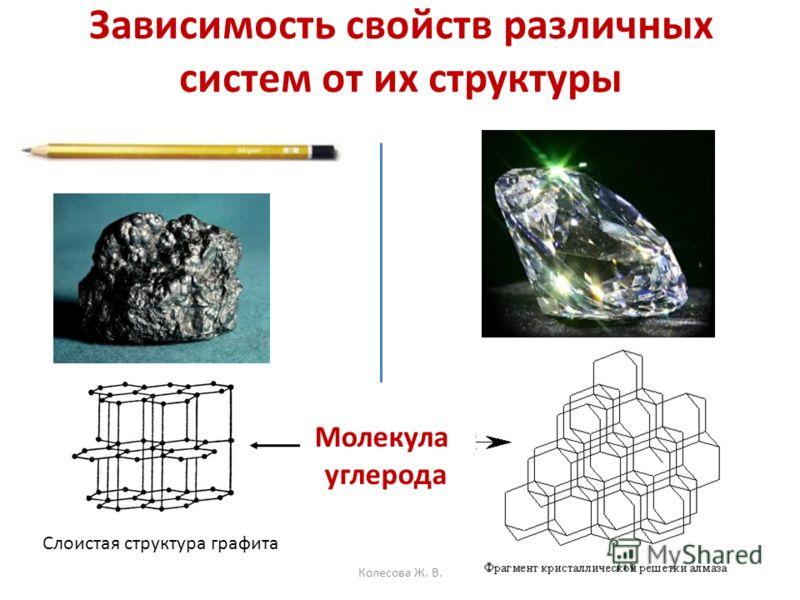 Зависимость свойств различных систем от их структуры Слоистая структура графита Молекула углерода Колесова Ж. В.