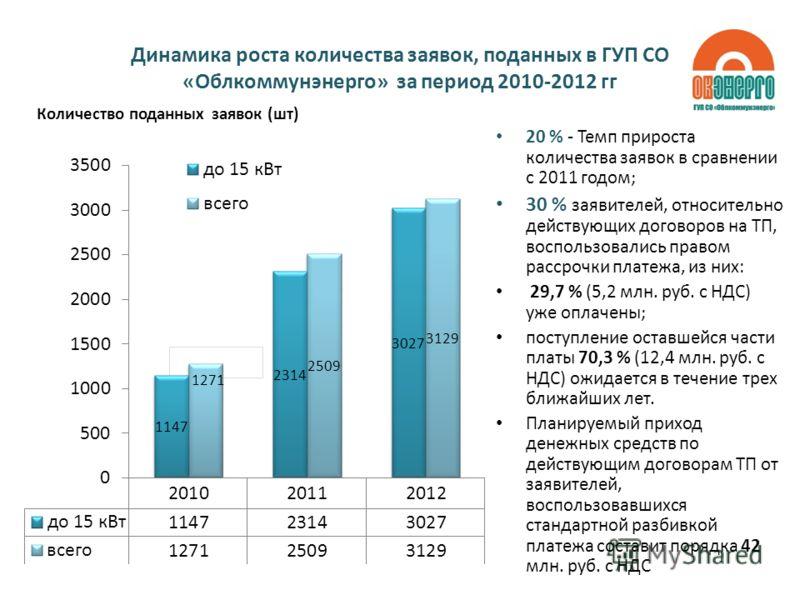 Динамика роста количества заявок, поданных в ГУП СО «Облкоммунэнерго» за период 2010-2012 гг Количество поданных заявок (шт) 20 % - Темп прироста количества заявок в сравнении с 2011 годом; 30 % заявителей, относительно действующих договоров на ТП, в