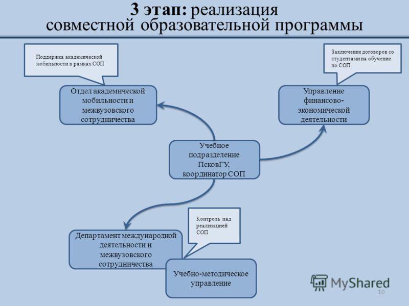 3 этап: реализация совместной образовательной программы Учебное подразделение ПсковГУ, координатор СОП Отдел академической мобильности и межвузовского сотрудничества Поддержка академической мобильности в рамках СОП Управление финансово- экономической