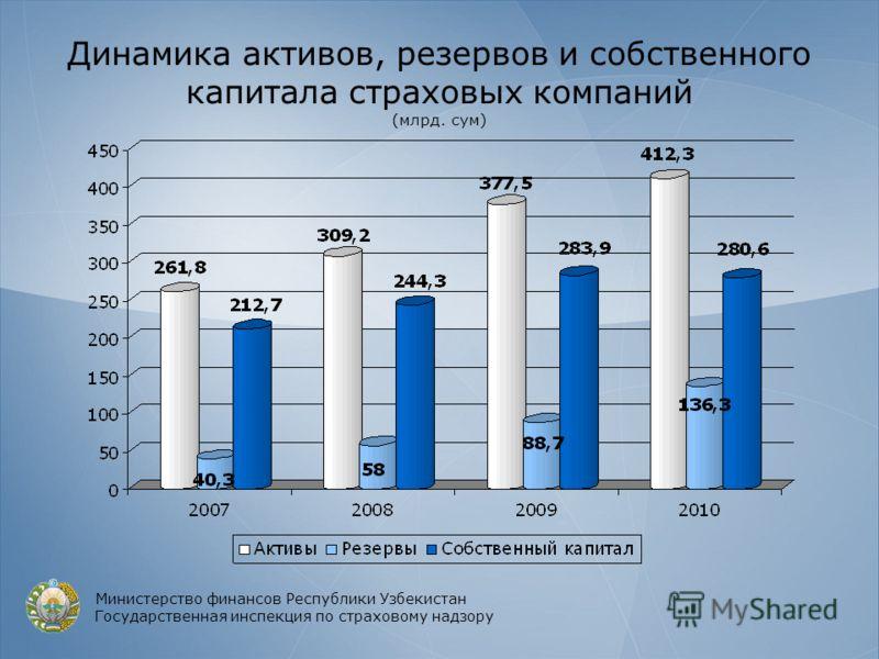 Динамика активов, резервов и собственного капитала страховых компаний (млрд. сум) Министерство финансов Республики Узбекистан Государственная инспекция по страховому надзору