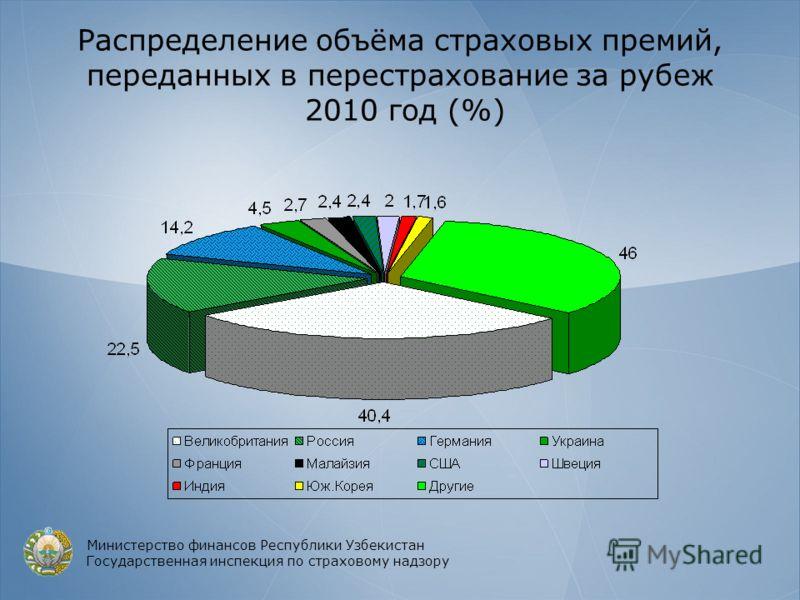 Распределение объёма страховых премий, переданных в перестрахование за рубеж 2010 год (%) Министерство финансов Республики Узбекистан Государственная инспекция по страховому надзору