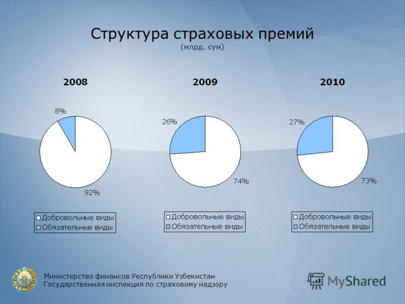 Структура страховых премий (млрд. сум) Министерство финансов Республики Узбекистан Государственная инспекция по страховому надзору