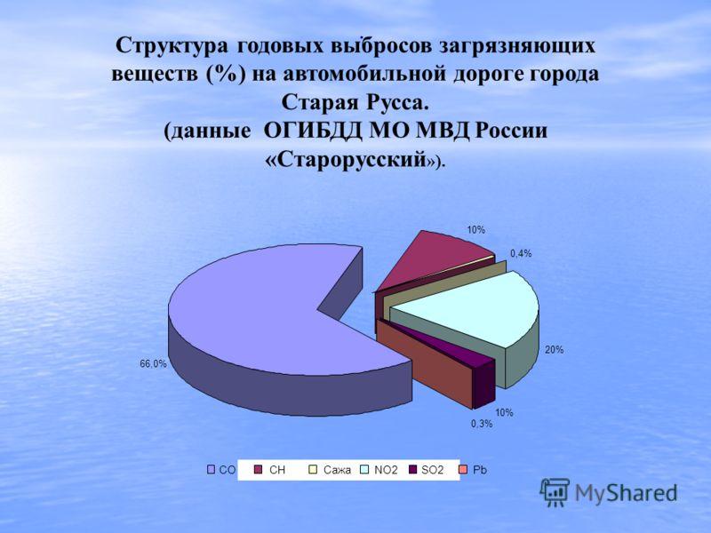 . 10% 0,4% 0,3% 66,0% 20% COCHСажаNO2SO2Pb Структура годовых выбросов загрязняющих веществ (%) на автомобильной дороге города Старая Русса. (данные ОГИБДД МО МВД России «Старорусский »).