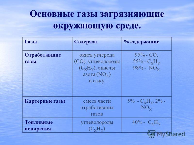 ГазыСодержат% содержание Отработавшие газы окись углерода (СО), углеводороды (С Х H Y ), окислы азота (NO X ) и сажу. 95% - СO, 55% - С Х H Y 98% - NO X Картерные газысмесь части отработавших газов 5% - С Х H Y, 2% - NO X Топливные испарения углеводо