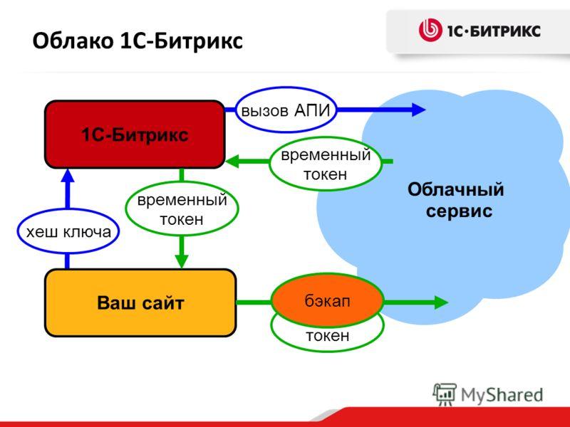 Облако 1С-Битрикс Облачный сервис Ваш сайт 1С-Битрикс хеш ключа вызов АПИ временный токен временный токен бэкап