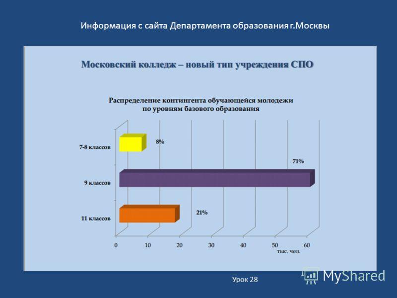 Урок 28 Информация с сайта Департамента образования г. Москвы