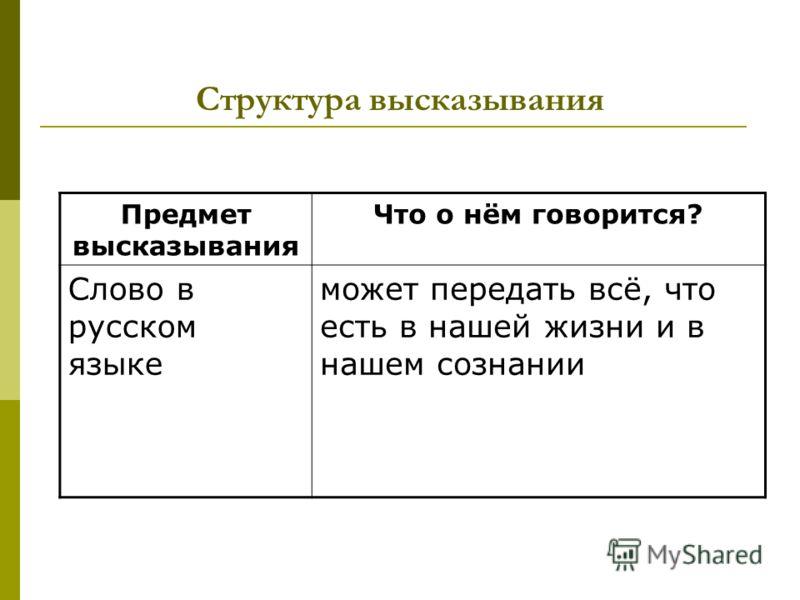 Структура высказывания Предмет высказывания Что о нём говорится? Слово в русском языке может передать всё, что есть в нашей жизни и в нашем сознании