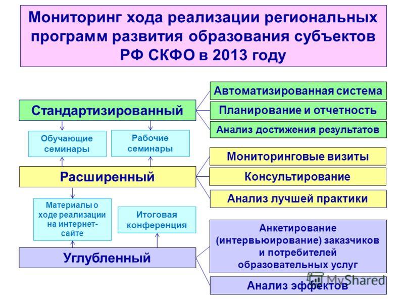 Мониторинг хода реализации региональных программ развития образования субъектов РФ СКФО в 2013 году Стандартизированный Расширенный Углубленный Автоматизированная система Планирование и отчетность Мониторинговые визиты Анкетирование (интервьюирование
