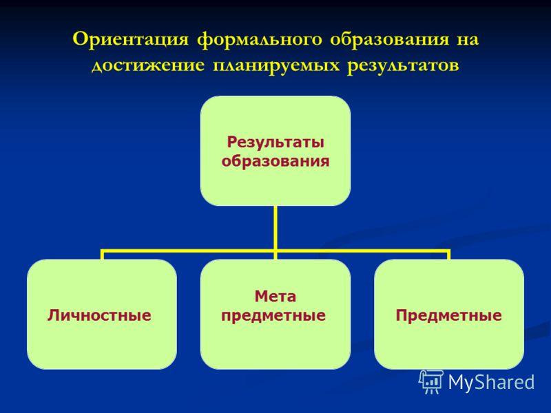 Ориентация формального образования на достижение планируемых результатов Результаты образования Личностные Мета предметныеПредметные