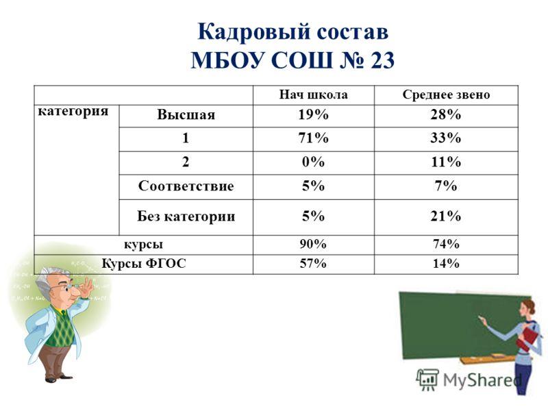 Нач школаСреднее звено категория Высшая19%28% 171%33% 20%11% Соответствие5%7% Без категории5%21% курсы90%74% Курсы ФГОС57%14% Кадровый состав МБОУ СОШ 23