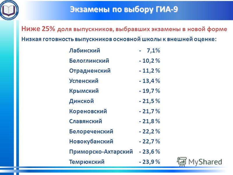 Экзамены по выбору ГИА-9 Ниже 25% доля выпускников, выбравших экзамены в новой форме Низкая готовность выпускников основной школы к внешней оценке: Лабинский- 7,1% Белоглинский- 10,2 % Отрадненский- 11,2 % Успенский- 13,4 % Крымский- 19,7 % Динской-