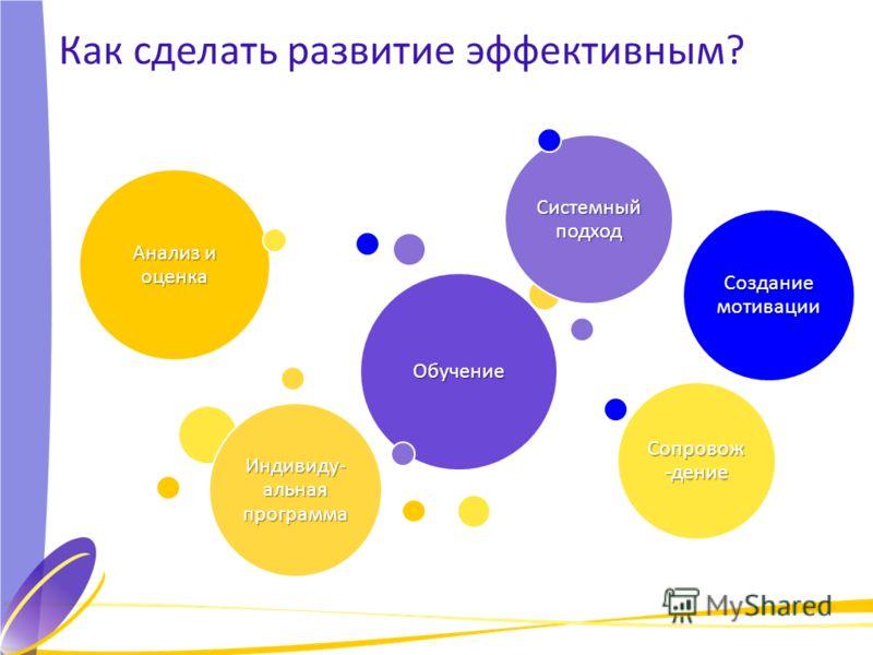 Как сделать развитие эффективным? Обучение Анализ и оценка Создание мотивации Сопровож -дение Индивиду- альная программа Системный подход