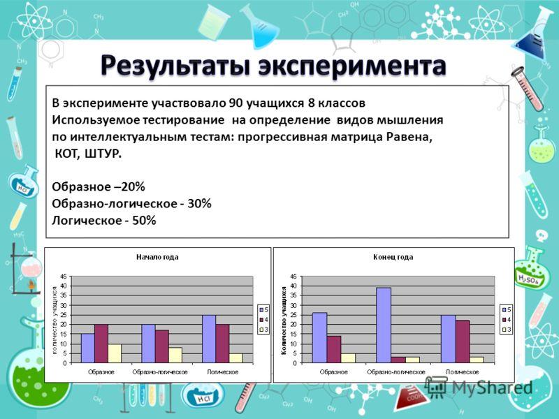 В эксперименте участвовало 90 учащихся 8 классов Используемое тестирование на определение видов мышления по интеллектуальным тестам: прогрессивная матрица Равена, КОТ, ШТУР. Образное –20% Образно-логическое - 30% Логическое - 50%
