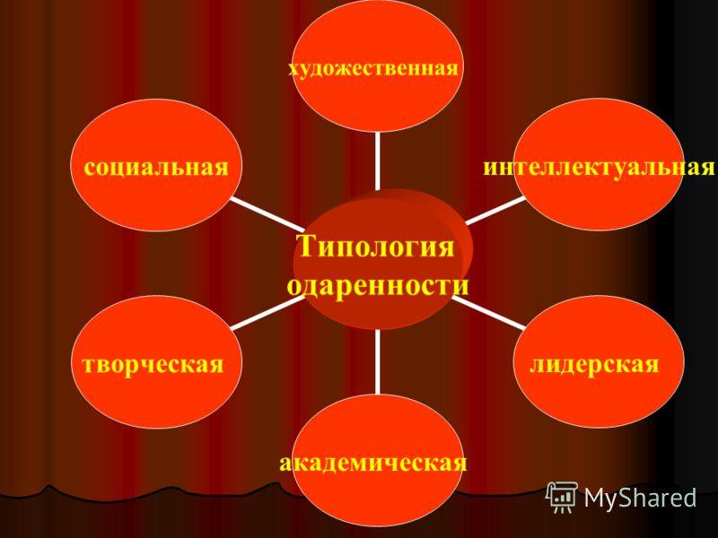Типология одаренности художественнаяинтеллектуальнаялидерскаяакадемическаятворческаясоциальная