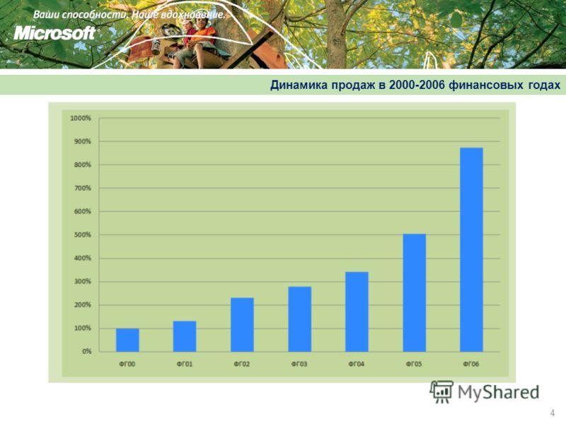 4 Динамика продаж в 2000-2006 финансовых годах