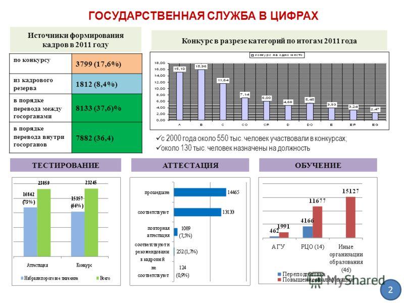 с 2000 года около 550 тыс. человек участвовали в конкурсах; около 130 тыс. человек назначены на должность Источники формирования кадров в 2011 году по конкурсу 3799 (17,6%) из кадрового резерва 1812 (8,4%) в порядке перевода между госорганами 8133 (3