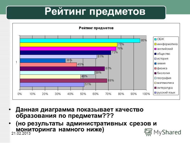 21.02.2013 Рейтинг предметов Данная диаграмма показывает качество образования по предметам??? (но результаты административных срезов и мониторинга намного ниже)