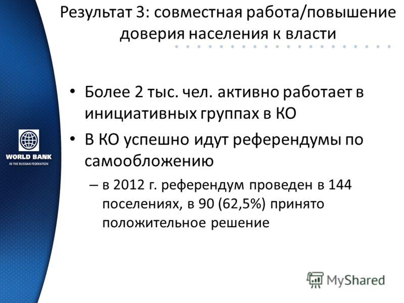 Результат 3: совместная работа/повышение доверия населения к власти Более 2 тыс. чел. активно работает в инициативных группах в КО В КО успешно идут референдумы по самообложению – в 2012 г. референдум проведен в 144 поселениях, в 90 (62,5%) принято п