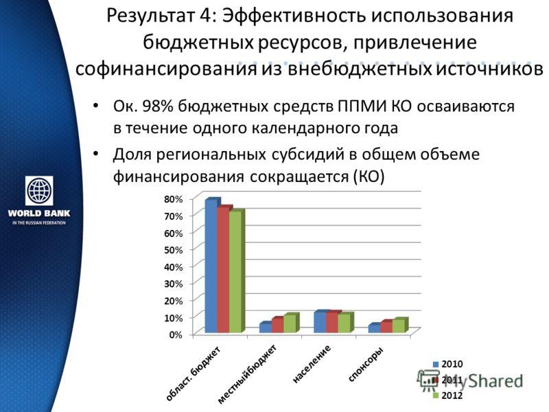 Результат 4: Эффективность использования бюджетных ресурсов, привлечение софинансирования из внебюджетных источников Ок. 98% бюджетных средств ППМИ КО осваиваются в течение одного календарного года Доля региональных субсидий в общем объеме финансиров