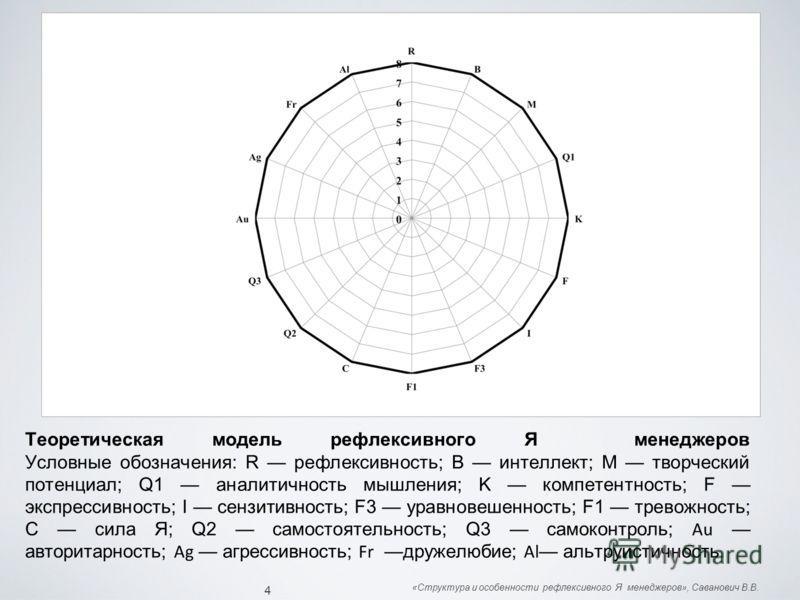 Теоретическая модель рефлексивного Я менеджеров Условные обозначения: R рефлексивность; В интеллект; М творческий потенциал; Q1 аналитичность мышления; K компетентность; F экспрессивность; I сензитивность; F3 уравновешенность; F1 тревожность; C сила