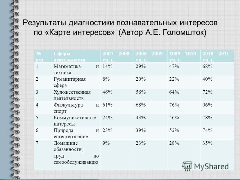Результаты диагностики познавательных интересов по «Карте интересов» (Автор А.Е. Голомшток) п/п Сферы деятельности 2007 – 2008 уч. г. 2008 – 2009 уч. г. 2009 – 2010 уч. г. 2010 – 2011 уч. г. 1Математика и техника 14%29%47%68% 2Гуманитарная сфера 8%20