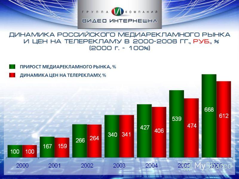 ДИНАМИКА РОССИЙСКОГО МЕДИАРЕКЛАМНОГО РЫНКА И ЦЕН НА ТЕЛЕРЕКЛАМУ В 2000-2006 ГГ., РУБ., % (2000 г. – 100%) ПРИРОСТ МЕДИАРЕКЛАМНОГО РЫНКА, % ДИНАМИКА ЦЕН НА ТЕЛЕРЕКЛАМУ, %