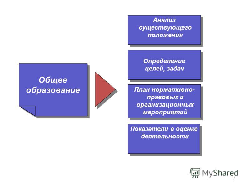1 Общее образование Определение целей, задач Определение целей, задач Показатели в оценке деятельности Показатели в оценке деятельности Анализ существующего положения Анализ существующего положения План нормативно- правовых и организационных мероприя