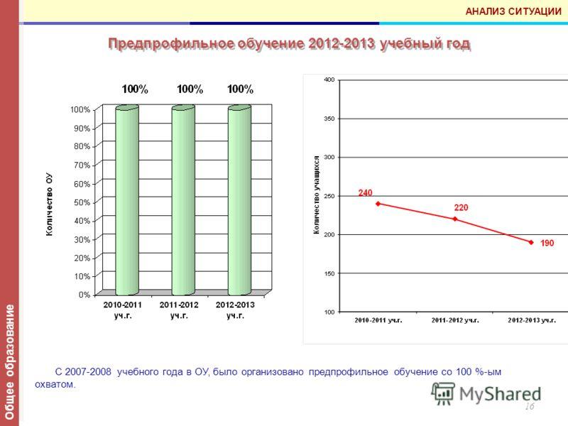 16 Предпрофильное обучение 2012-2013 учебный год АНАЛИЗ СИТУАЦИИ С 2007-2008 учебного года в ОУ, было организовано предпрофильное обучение со 100 %-ым охватом. Общее образование