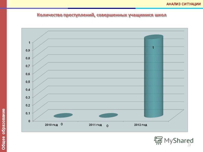Количество преступлений, совершенных учащимися школ 23 Общее образование АНАЛИЗ СИТУАЦИИ