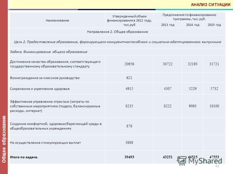 45 АНАЛИЗ СИТУАЦИИ Общее образование Наименование Утвержденный объем финансирования в 2012 году, тыс.руб Предложения по финансированию программы, тыс. руб. 2013 год2014 год2015 год Направление 2. Общее образование Цель 2. Предоставление образования,