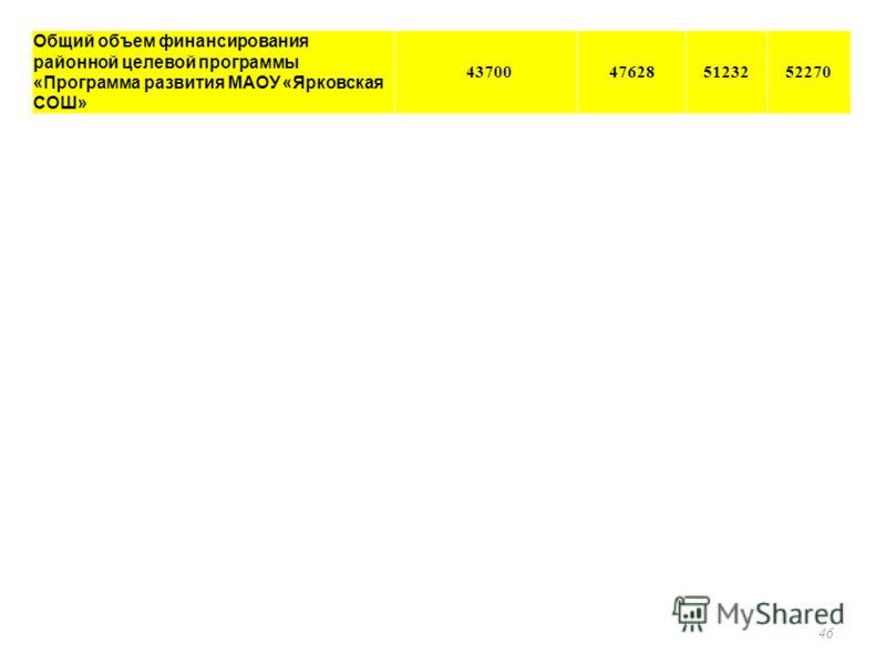46 Общий объем финансирования районной целевой программы «Программа развития МАОУ «Ярковская СОШ» 43700476285123252270