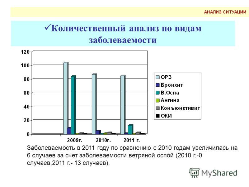 Количественный анализ по видам заболеваемости Заболеваемость в 2011 году по сравнению с 2010 годам увеличилась на 6 случаев за счет заболеваемости ветряной оспой (2010 г.-0 случаев,2011 г.- 13 случаев). АНАЛИЗ СИТУАЦИИ