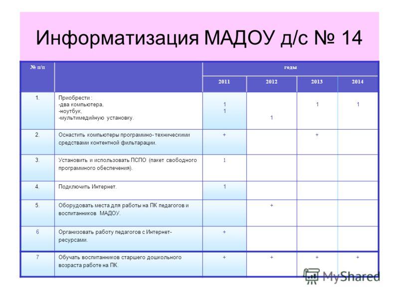 Информатизация МАДОУ д/с 14 п/пгоды 2011201220132014 1.Приобрести : -два компьютера, -ноутбук, -мультимедийную установку. 1111 1 11 2.Оснастить компьютеры программно- техническими средствами контентной фильтарации. ++ 3.Установить и использовать ПСПО