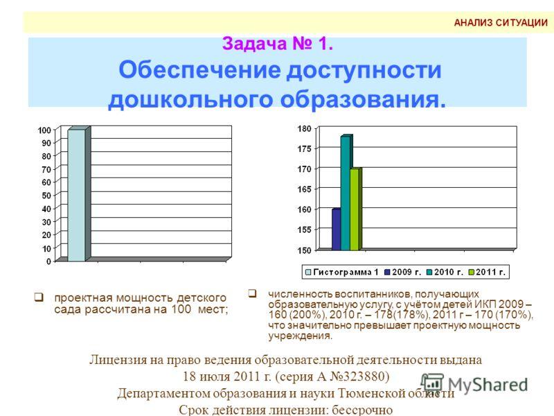 Задача 1. Обеспечение доступности дошкольного образования. проектная мощность детского сада рассчитана на 100 мест; численность воспитанников, получающих образовательную услугу, с учётом детей ИКП 2009 – 160 (200%), 2010 г. – 178(178%), 2011 г – 170