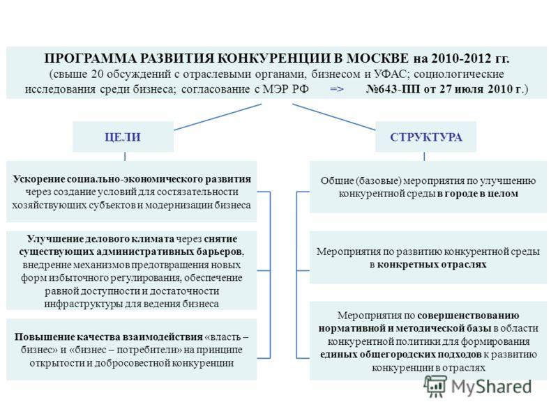 ПРОГРАММА РАЗВИТИЯ КОНКУРЕНЦИИ В МОСКВЕ на 2010-2012 гг. (свыше 20 обсуждений с отраслевыми органами, бизнесом и УФАС; социологические исследования среди бизнеса; согласование с МЭР РФ => 643-ПП от 27 июля 2010 г.) Общие (базовые) мероприятия по улуч