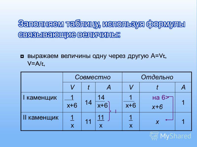 выражаем величины одну через другую А =Vt, V=A/t, СовместноОтдельно VtAVtA I каменщик1 х+6 14 14 х+6 1 х+6 на 6> x+6 1 II каменщик1х1х 11 11 x 1х1х x1 1