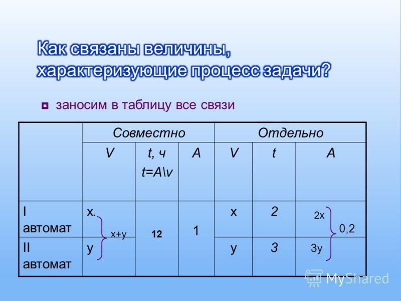 заносим в таблицу все связи СовместноОтдельно Vt, ч t=A\v AVtA I автомат х. 1 х2 II автомат уу3 3 у 12 0,2 2х2х х+ух+у