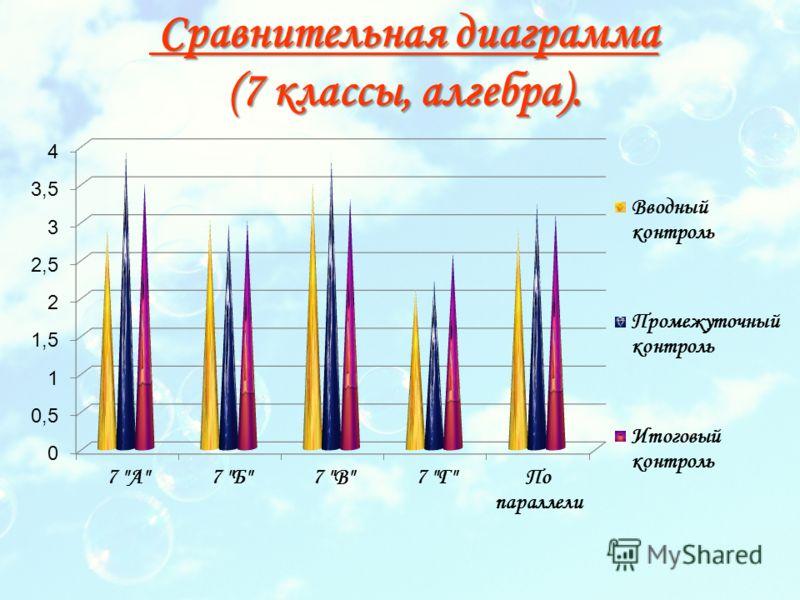 Сравнительная диаграмма (7 классы, алгебра). Сравнительная диаграмма (7 классы, алгебра).