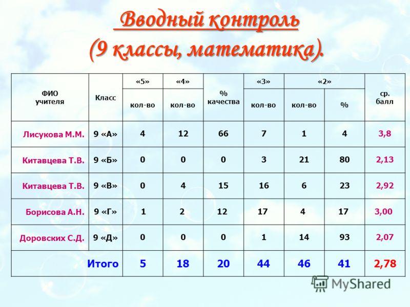 Вводный контроль (9 классы, математика). Вводный контроль (9 классы, математика). ФИО учителя Класс «5»«4» % качества «3»«2» ср. балл кол-во % Лисукова М.М.9 «А» 412667143,8 Китавцева Т.В.9 «Б» 000321802,13 Китавцева Т.В.9 «В» 0415166232,92 Борисова